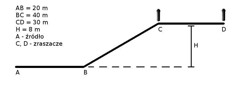 Kalkulacji strat ciśnienia dla przykładowej sekcji nawadniania.