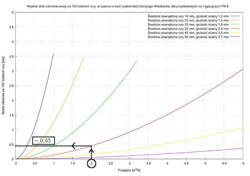 Obliczanie liniowych strat ciśnienia wody.