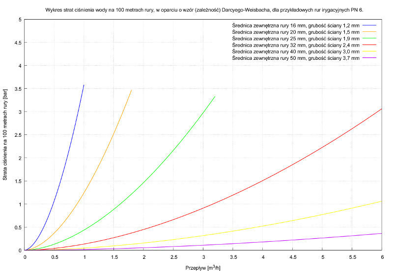 Wykres strat ciśnienia w rurach irygacyjnych